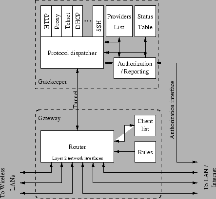 Block diagram of the Uni-Fy system